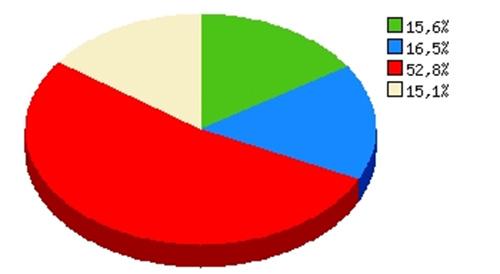 نتایج نظرسنجی