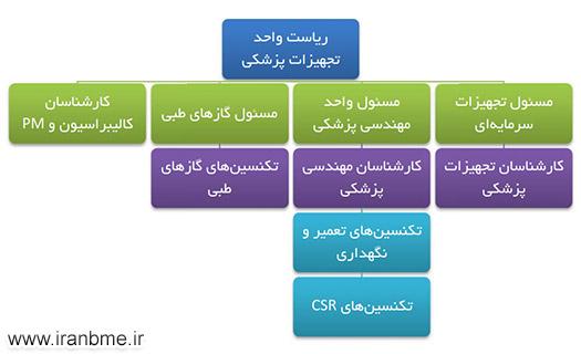چارت تشکیلاتی واحد تجهیزات پزشکی بیمارستان میلاد