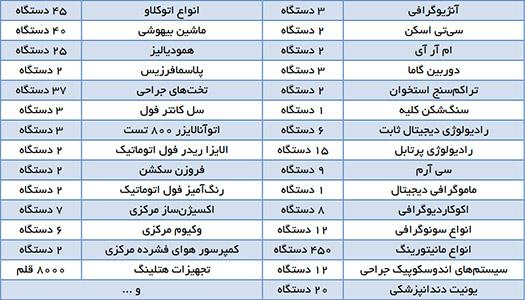 جدول تجهیزات پزشکی مهم و سرمایه ای بیمارستان میلاد